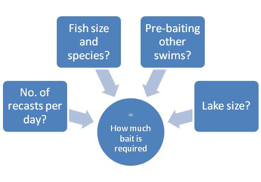 diagram for how much bait to take when carp fishing